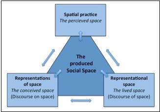 Lefebvre's spatial triad